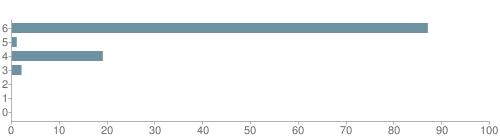 Chart?cht=bhs&chs=500x140&chbh=10&chco=6f92a3&chxt=x,y&chd=t:87,1,19,2,0,0,0&chm=t+87%,333333,0,0,10|t+1%,333333,0,1,10|t+19%,333333,0,2,10|t+2%,333333,0,3,10|t+0%,333333,0,4,10|t+0%,333333,0,5,10|t+0%,333333,0,6,10&chxl=1:|other|indian|hawaiian|asian|hispanic|black|white